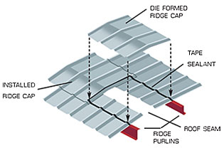 Illustration of die-formed ridge caps made to match the profile of the roofing panels.