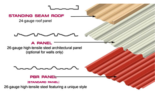 Illustrations of the three types of steel panels offered by RHINO Steel Building Systems.